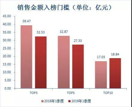 2019年开发商排行_2019年新乡楼市销售排行榜 快看看哪家房子卖得最好
