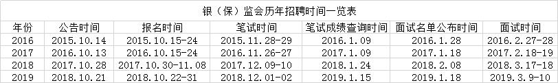 2020银保监会历年报名考试时间通知一览表
