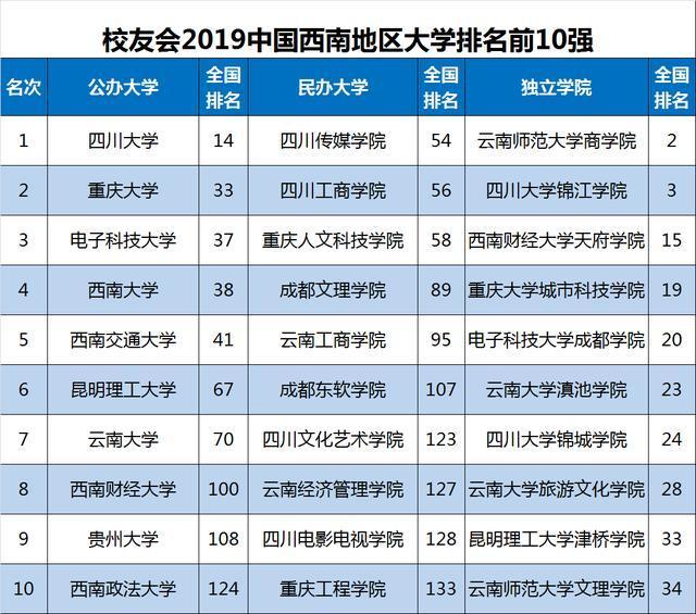 2019民办排行榜_中国 最有实力 的3所药科大学,毕业生就业率好,很值得报