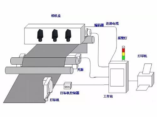 简述机器视觉检测系统的工作流程