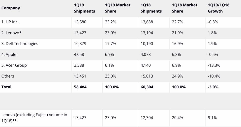 2019全球pc排行_全球第三季度PC出货量增,苹果市场份额不升反降