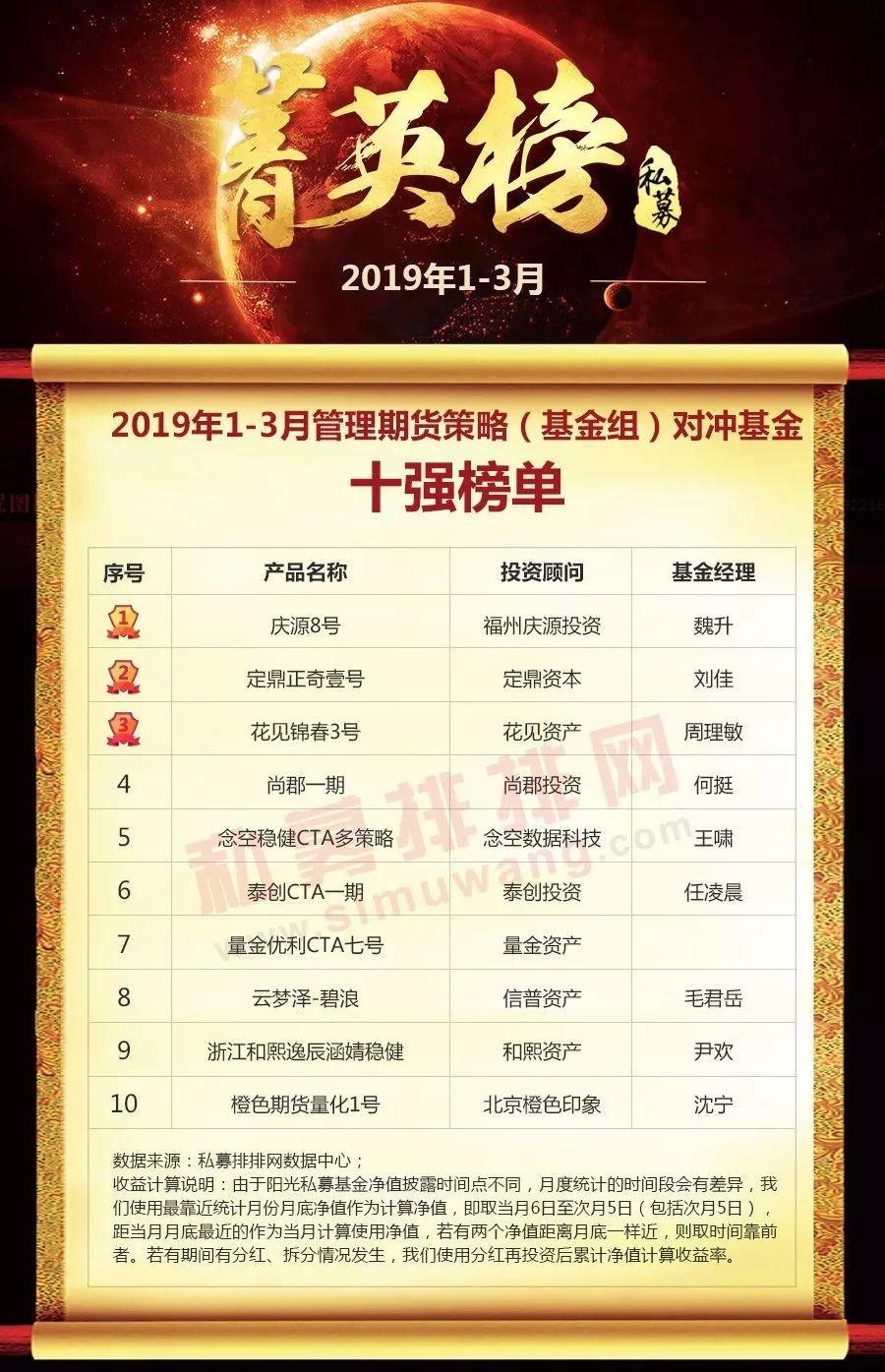 2019策略排行_中国私募基金风云榜2019年1-2月各策略私募基金收益排行榜