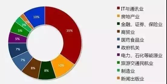 青鸟GDP_成都it培训 为什么越来越多的人选择学习IT技术
