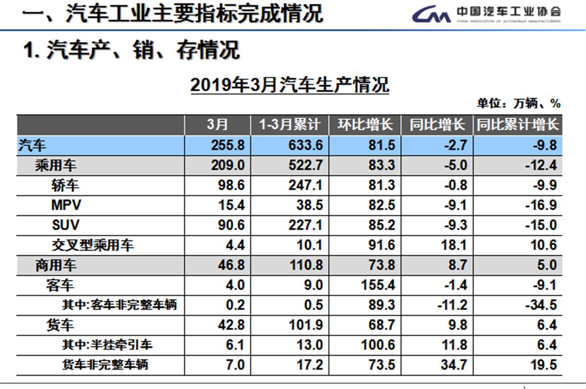<b>Q2会好吗? Q1乘用车产销同比下降12.42%和13.72%</b>