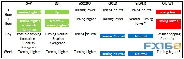 注:綠色代表可能的買入機會;紅色代表可能的賣出機會;藍色代表可能的區間交易機會。