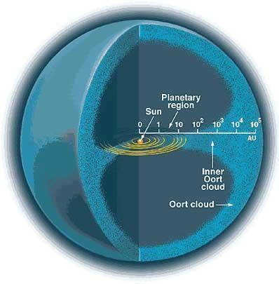太阳系有个直径两光年的外壳,由上万亿个天体组成,总质量有多大