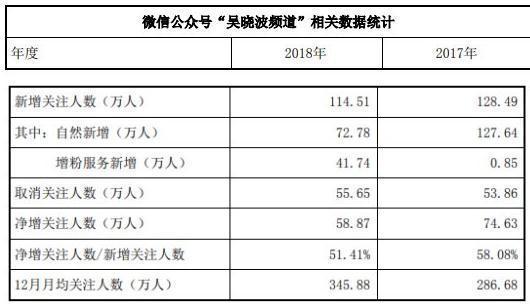 热点丨吴晓波频道2018年花40万元采购增粉服务 增粉41.74万图片
