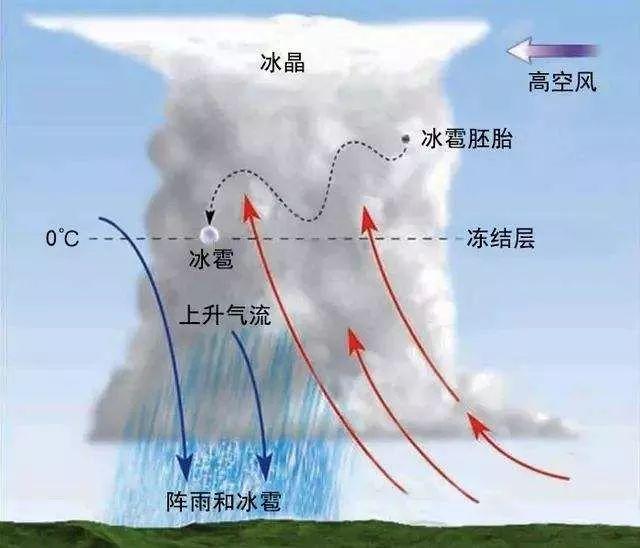 明天至16日还有降雨 强对流天气需注意这些……