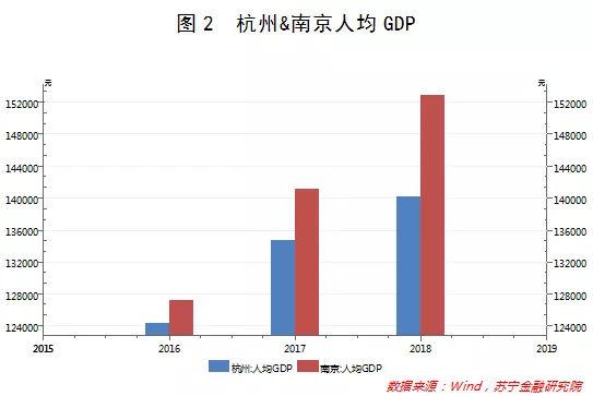 南京人均gdp_南京烟