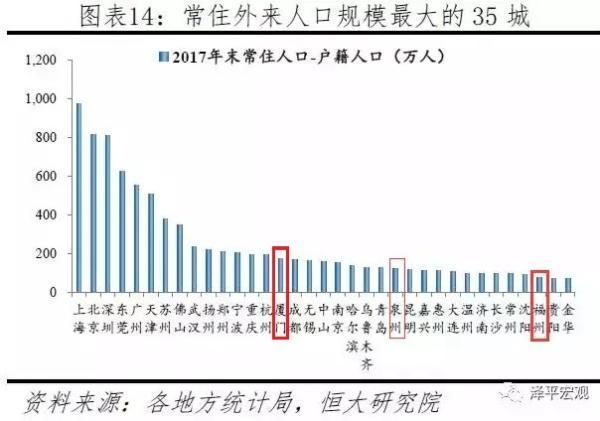 外来人口增速排行_人口普查