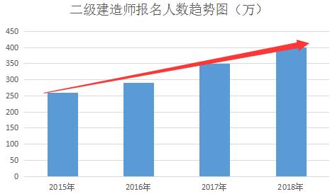 2019年河北二建通过率图片