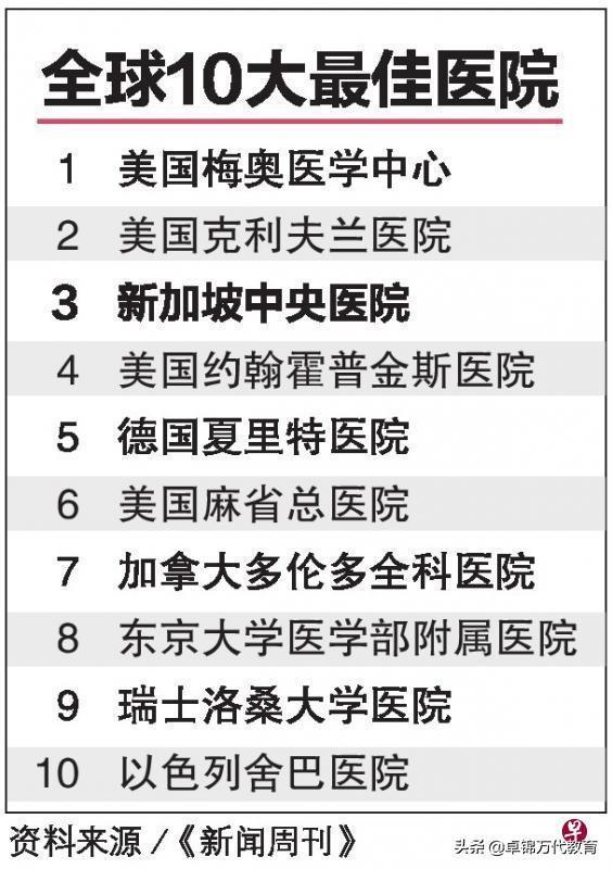全球10大最佳医院 新加坡中央医院名列第三