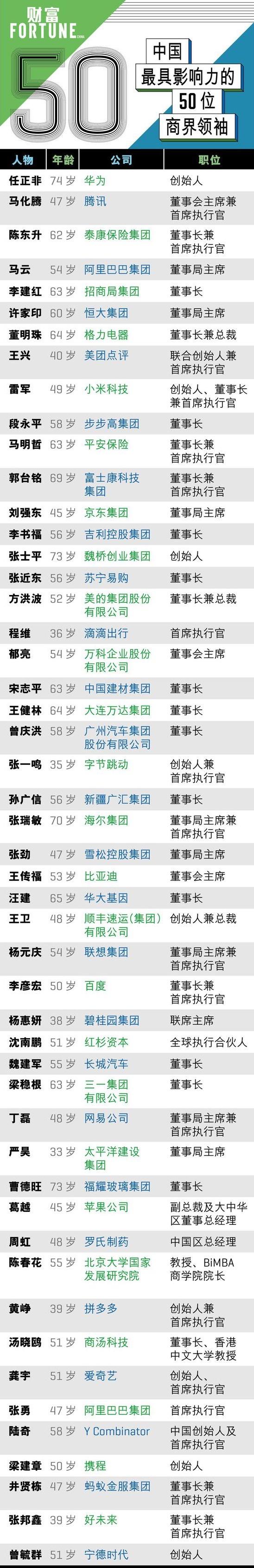 2019中国最具影响力商界领袖榜单:任正非居首、马化腾第二_王兴