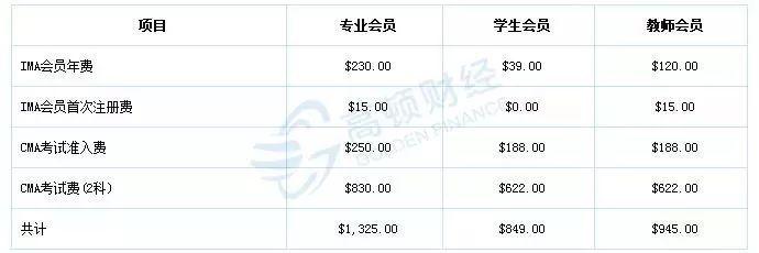 最新消息!2019年7月27日CMA中文考试开始报名!新增3个考点!