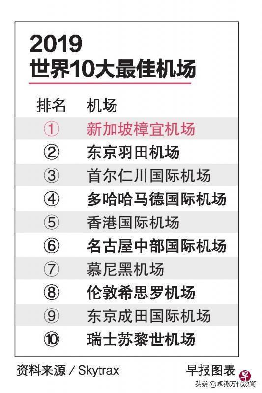新加坡樟宜机场连续七年蝉联世界最佳