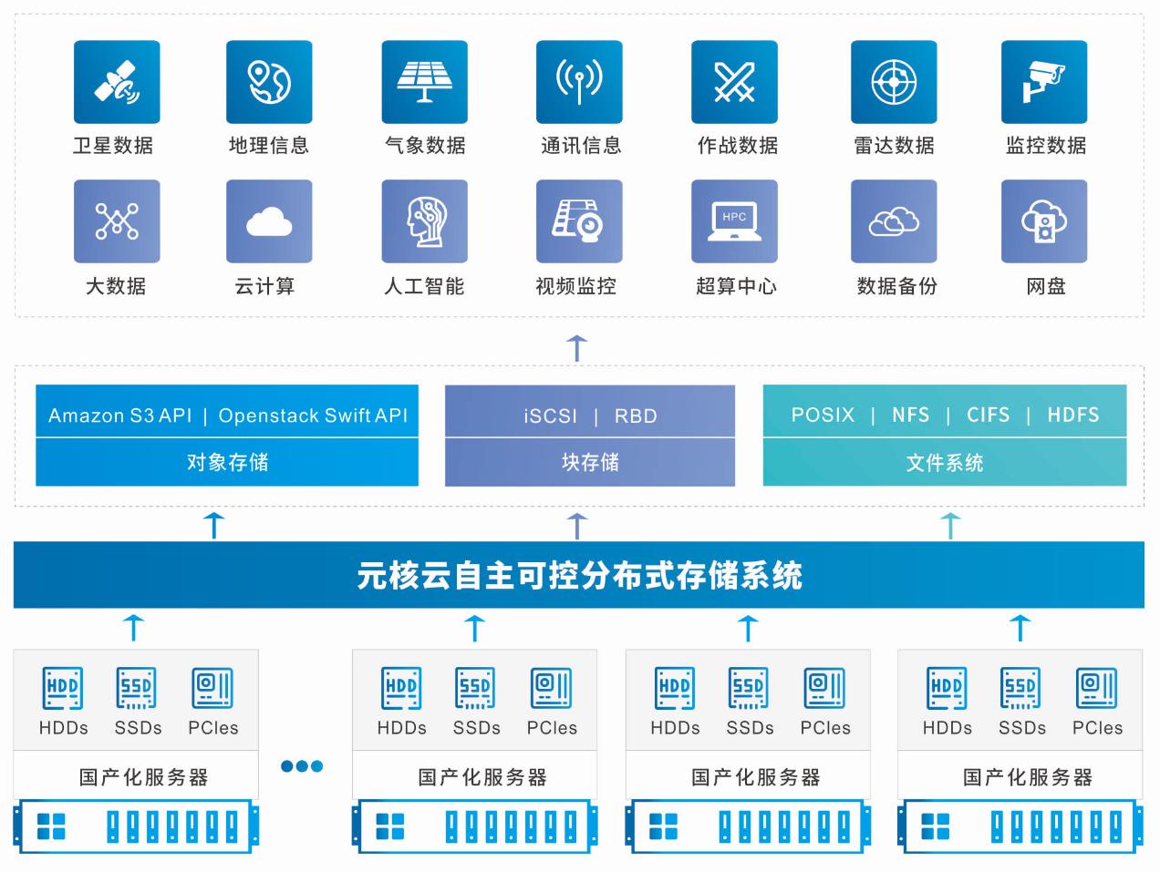 为国产化替代助力——元核云发布自主可控分布式存储产品_应用