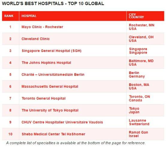2019年医院排行榜_5700万人评出的 2019医院排行榜