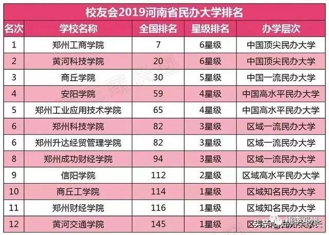 2019河南省大学排行榜_2019中国最好大学排名 河南省高校