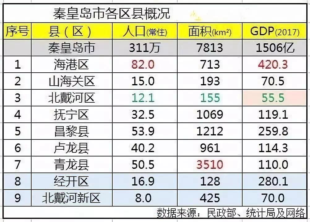 保定和秦皇岛gdp相比_海南海口与河北秦皇岛的2021年上半年GDP谁更高(3)