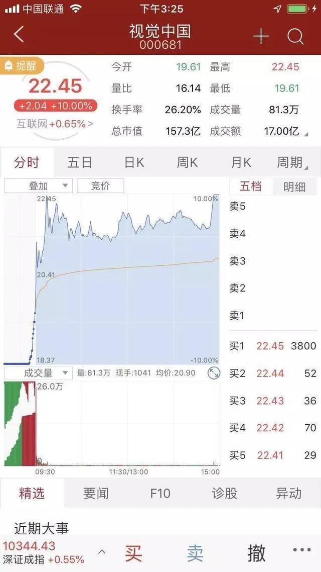 视觉中国涨停,有割韭菜的嫌疑吗?