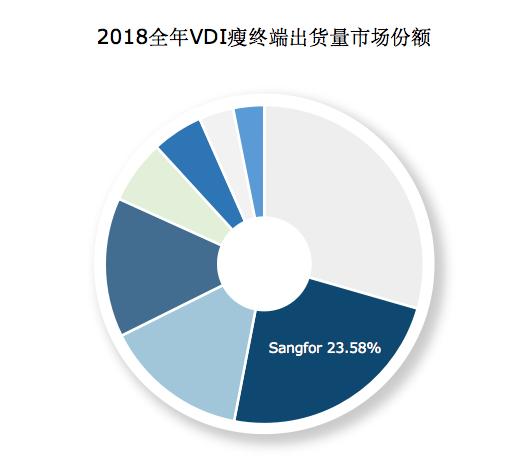 2018中国VDI瘦终端出货增速显著,深信服蝉联第二_桌面