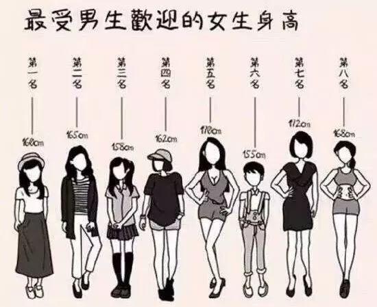 2019最受欢迎女生身高排行榜!看看你排在第几?!