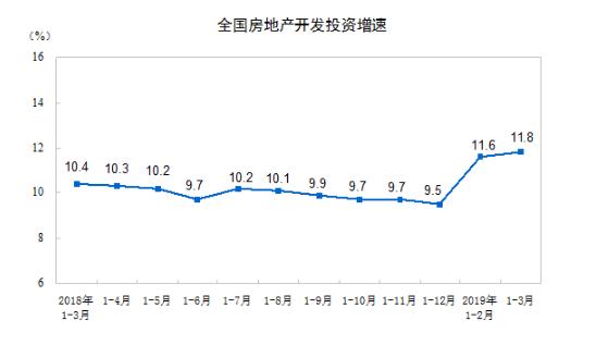 中国一季度房地产投资增长11.8% 房企购地面积同比续降超三成
