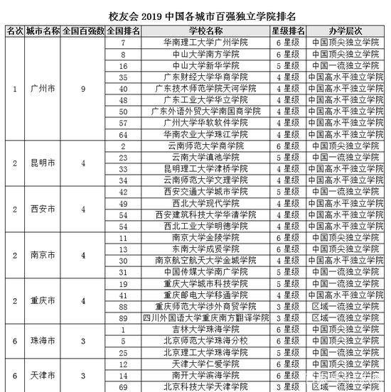 2019年全国民办大学排行榜_2019年中国大学排名出炉,你的母校上榜了吗