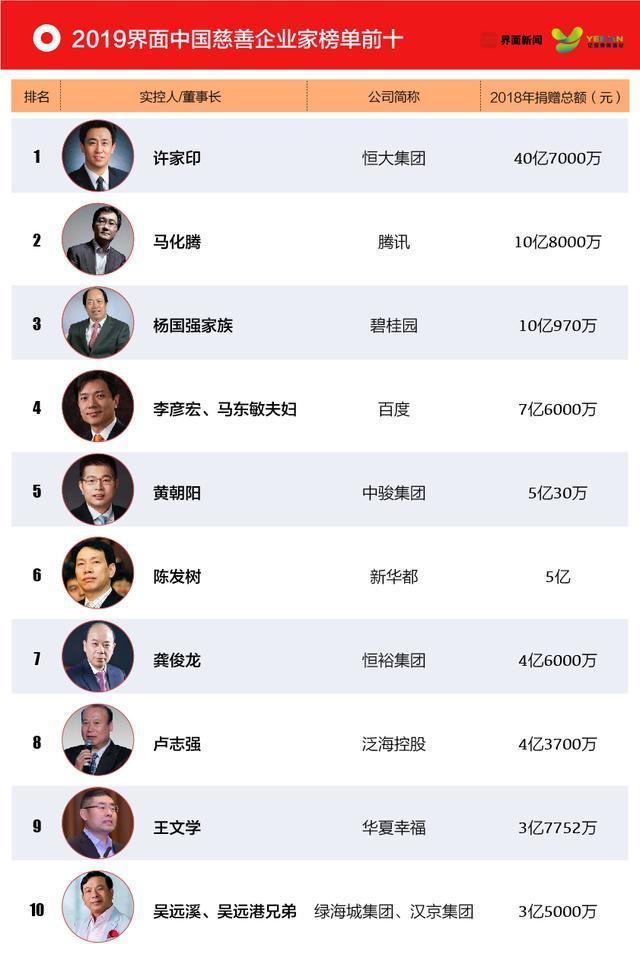 2019年中国慈善排行榜_大爱城控股荣获年度慈善事业特别贡献奖