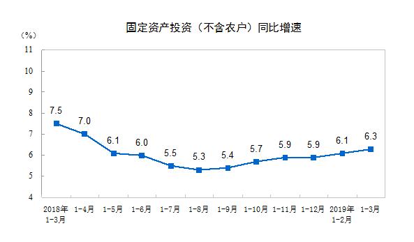 连涨两月!1-3月全国固定资产投资同比增长6.3% 民间投资增速回落