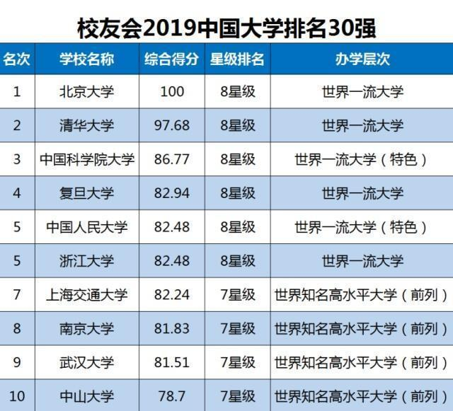 2019中国大学排名出炉:武汉大学进入前十,你的母校排在第几?