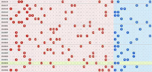 19043期大乐透五种走势图,15码或能全部绝杀