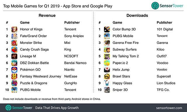 2019年最热门的游戏排行榜_2019Q1全球移动应用、游戏和发行商排行出炉