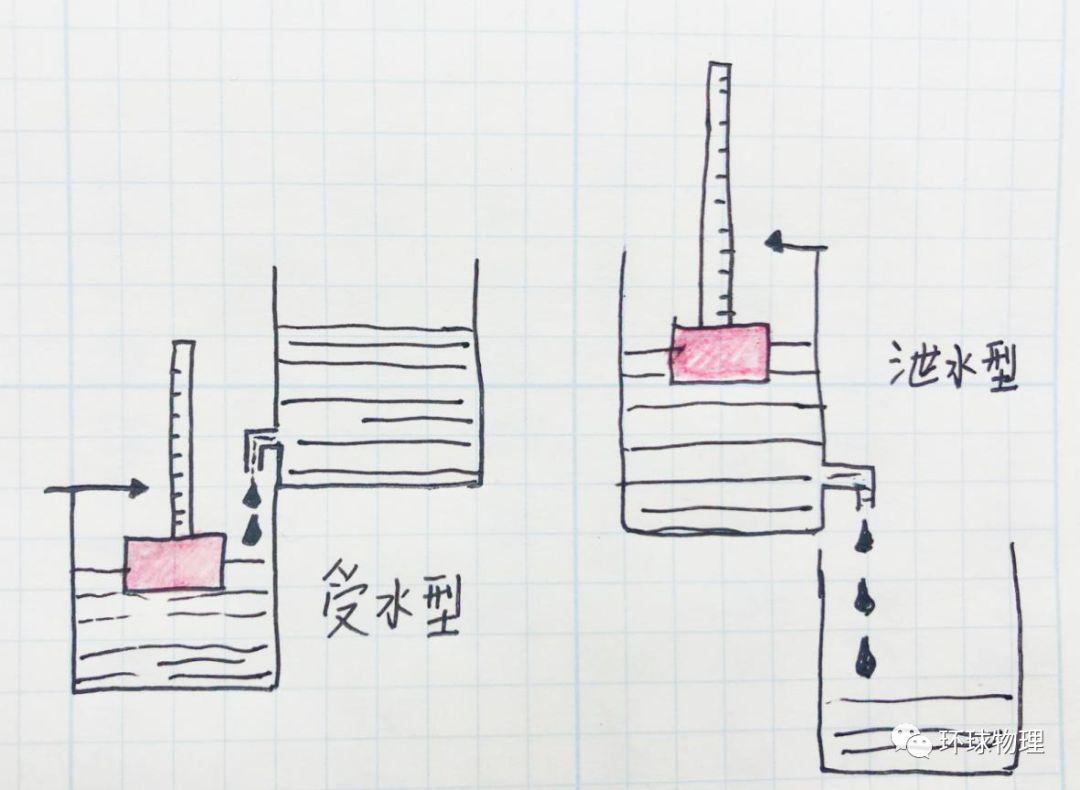 【物理史話】浮力史詩大片