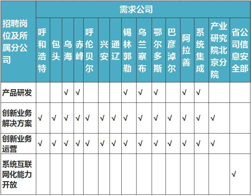 <b>招聘!内蒙古医科大学199人、内蒙古妇幼保健院18人、伊泰集团20人…</b>