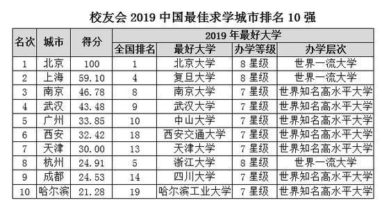哪里大学实力最强?北京上海南京排名三甲!