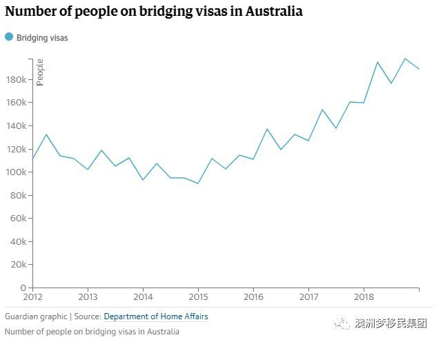 2019年澳大利亚人口_和中行家资讯 2019年澳洲移民新政梳理