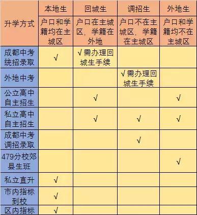 2019成都初升高户籍、学籍问题看这里!这篇文章全搞定!