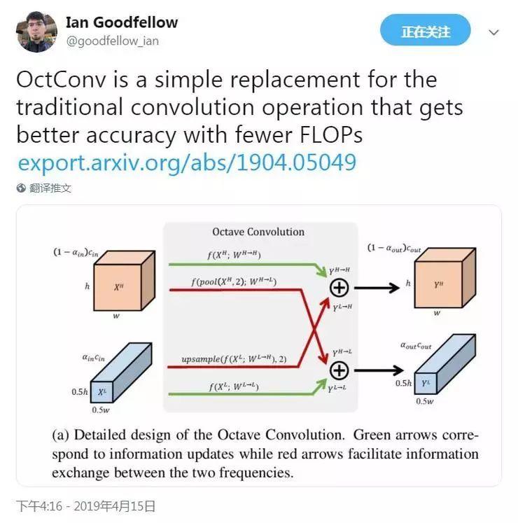 学界 | 向频域方向演进的卷积网络:OctConv用更低计算力做到更高准确率