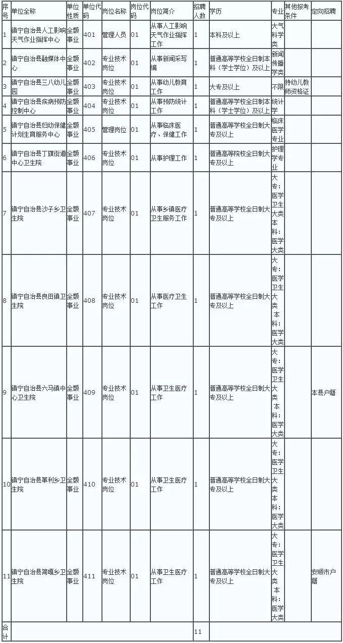 镇宁自治县2019年上半年事业单位面向社会公开招聘11名工作人员简章_绵阳网赚论坛