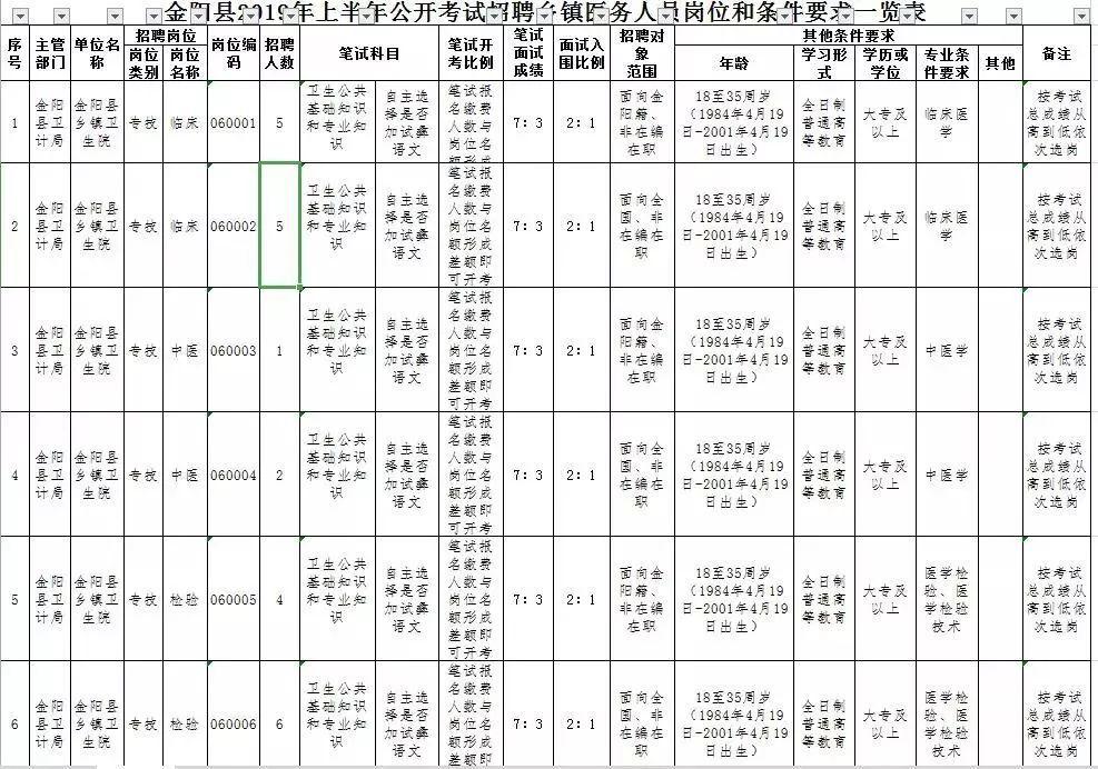 招聘丨金阳县公开考试招聘乡镇医护人员59名!