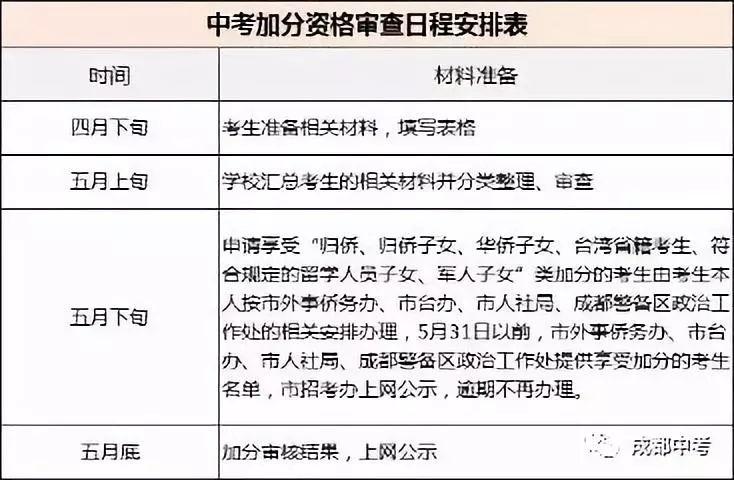 中考家长:2019成都初升高九大升学途径!您了解多少?