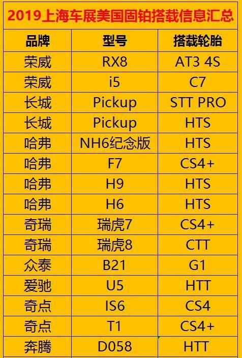 上海车展,美国固铂轮胎当选SUV配套王!