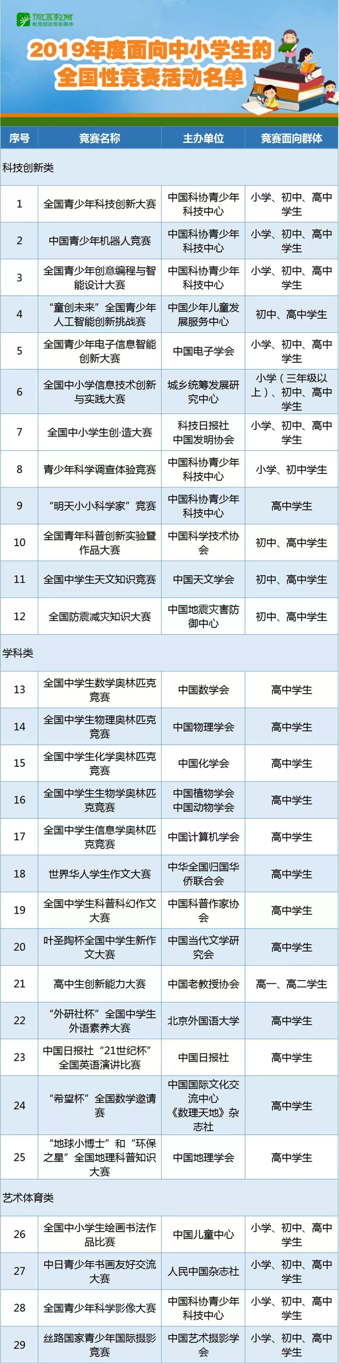 2019年面向中小学生的全国性竞赛活动名单正式公布,认准这29项!