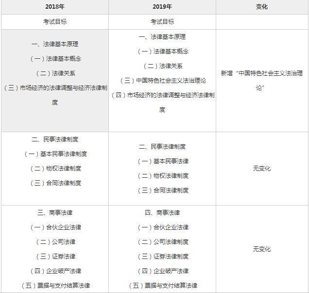 2019年注会经济法试卷_2019年注册会计师考试 经济法 考试大纲