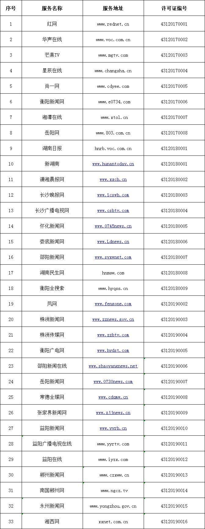 公告|湖南省互聯網信息辦公室公布新聞信息服務許可發證單位