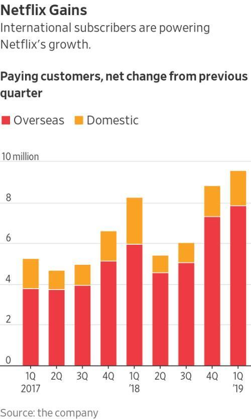 Netflix订户数量上升 但美国国内订户增长放缓