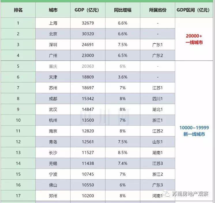 中国阳泉gdp排名_各省GDP排名标签 至诚财经
