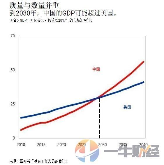 美国gdp何日公布_中国GDP什么时候可以超过美国