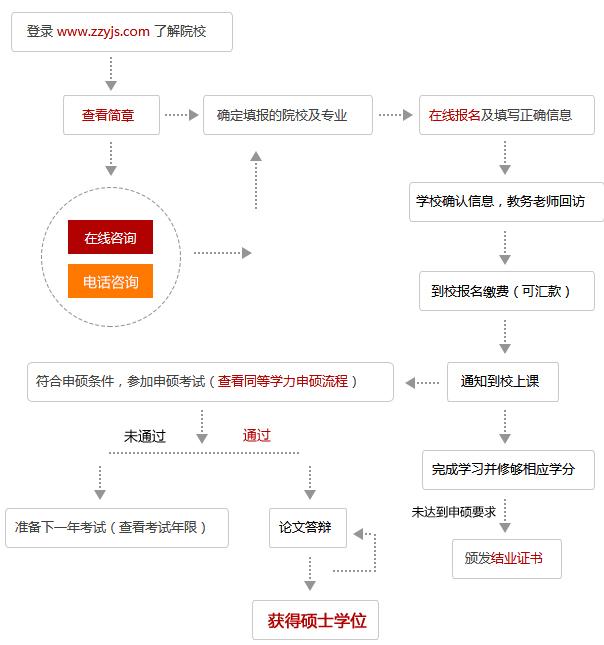 2019中国政法大学在职研究生报名流程及申硕流程是什么?